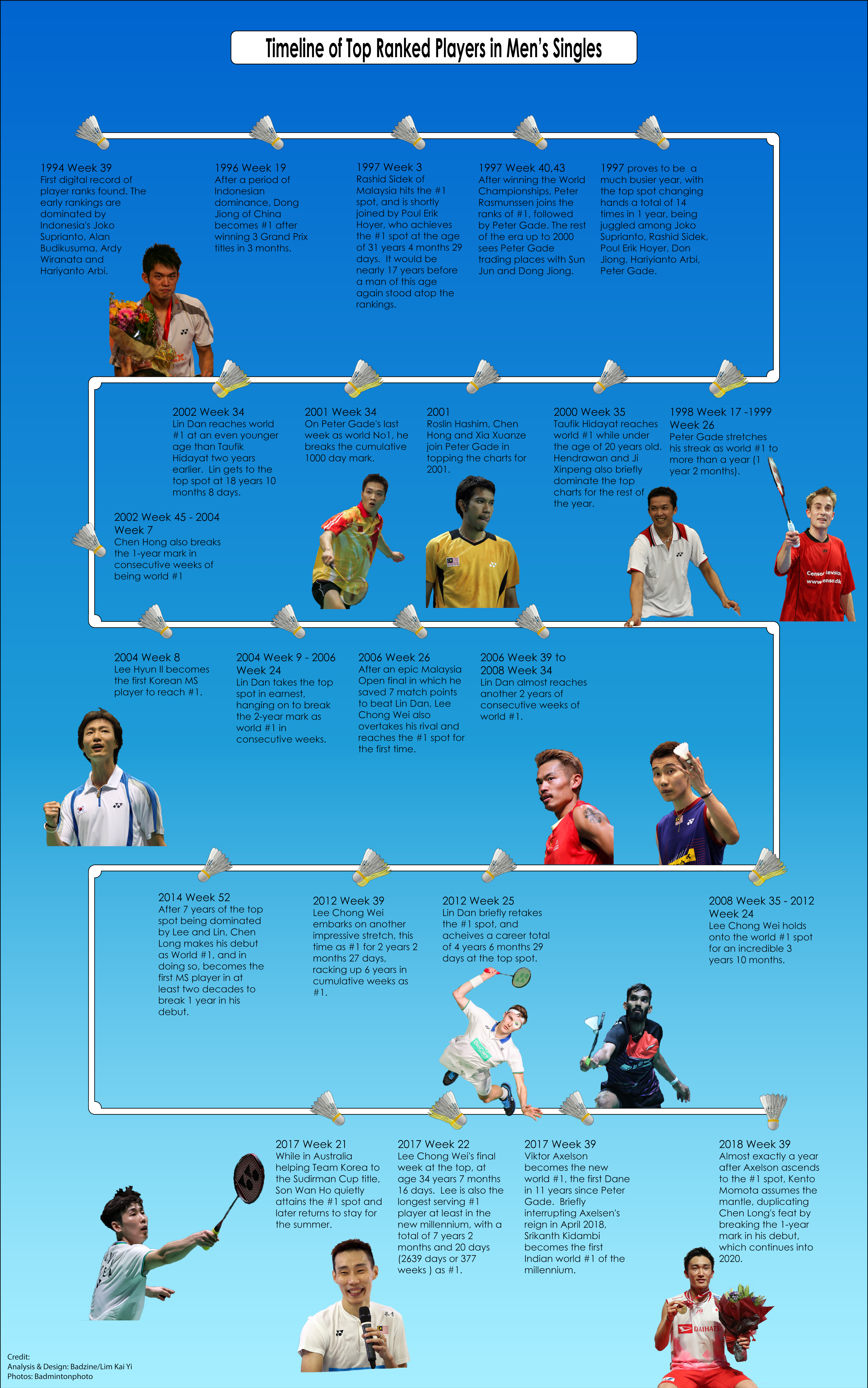 TIMELINE MS thumb - The top of the charts, through the years – Men's Singles