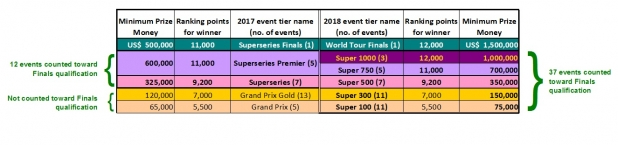 2017 Grand Prix/Superseries vs. 2018 BWF World Tour (click to enlarge)