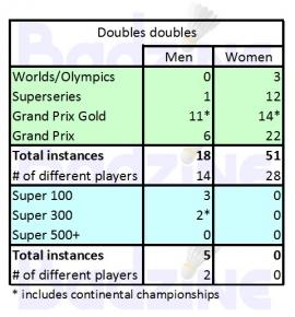 Doubles doubles