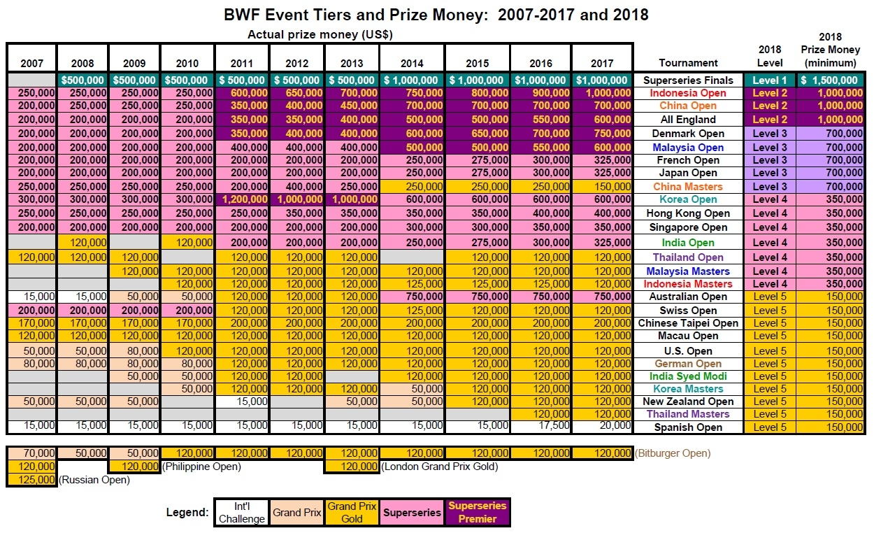 2007-2018 Prize Money Chart