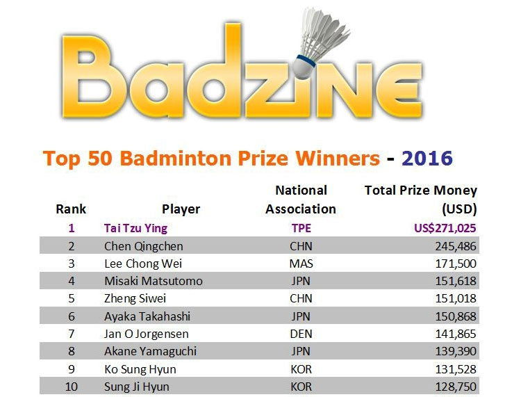 Click here to get the full list of the Top 50 Badminton Prize Winners of 2016