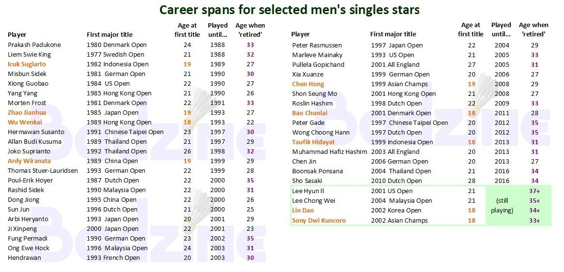 Career spans for selected men's singles stars