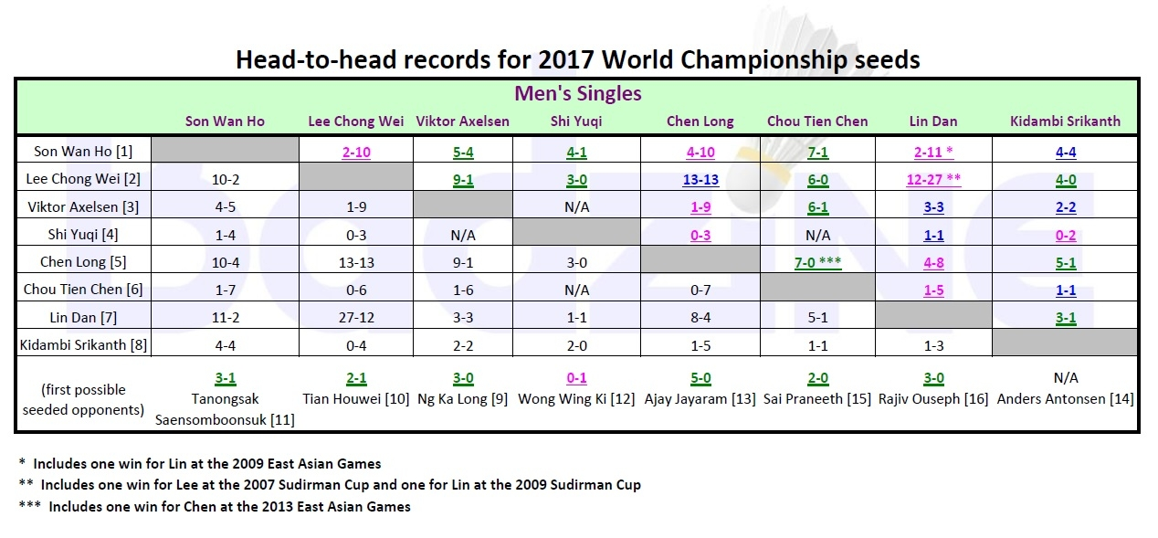 WC H2H 2017 - MS