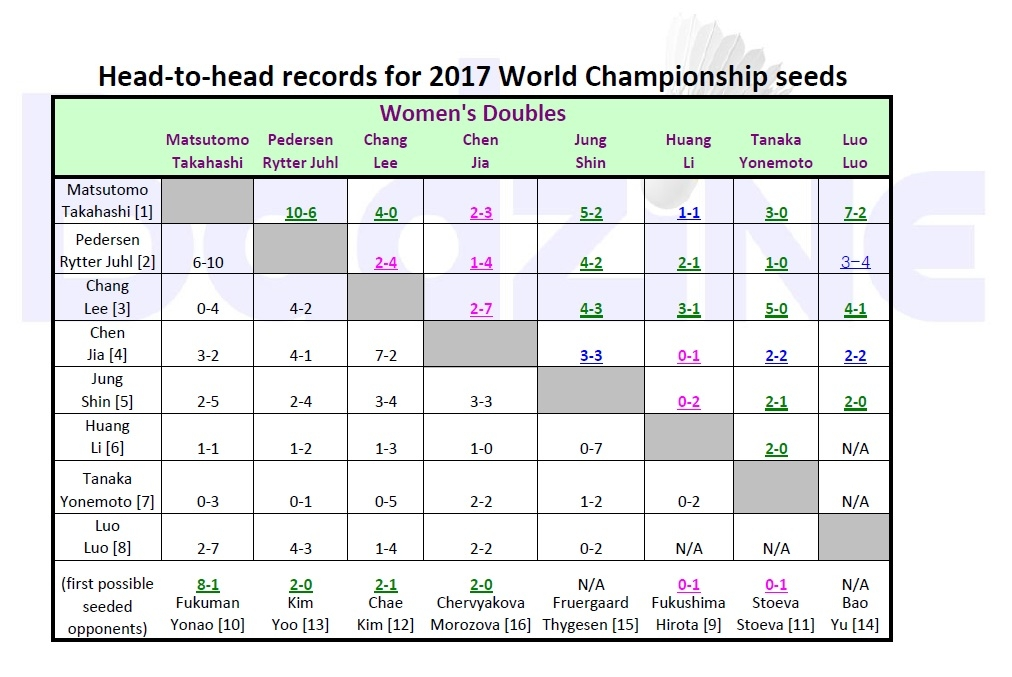 WC H2H 2017 - WD