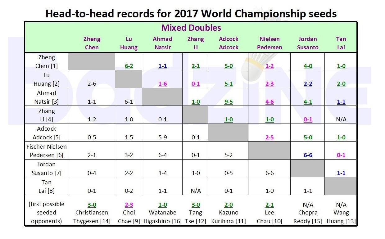 WC H2H 2017 - XD