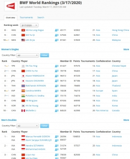 Frozen BWF Rankings