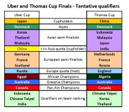Probable qualifiers for the 2020 Thomas and Uber Cup Finals (Click the table to enlarge)