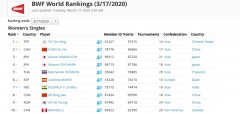 Frozen BWF Rankings_rotator
