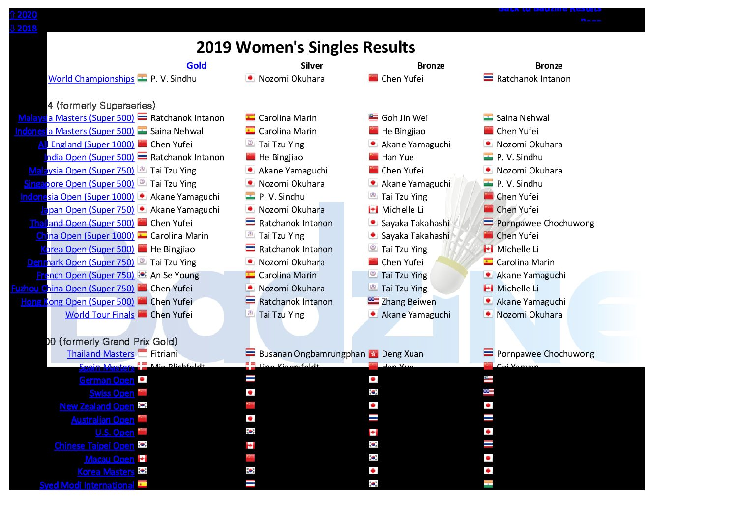 ⇩ 2018 Results links Click here to see a table of major 2019 badminton event winners For 2019 major event medallists, click on the discipline below: Men's Singles Women's Singles […]