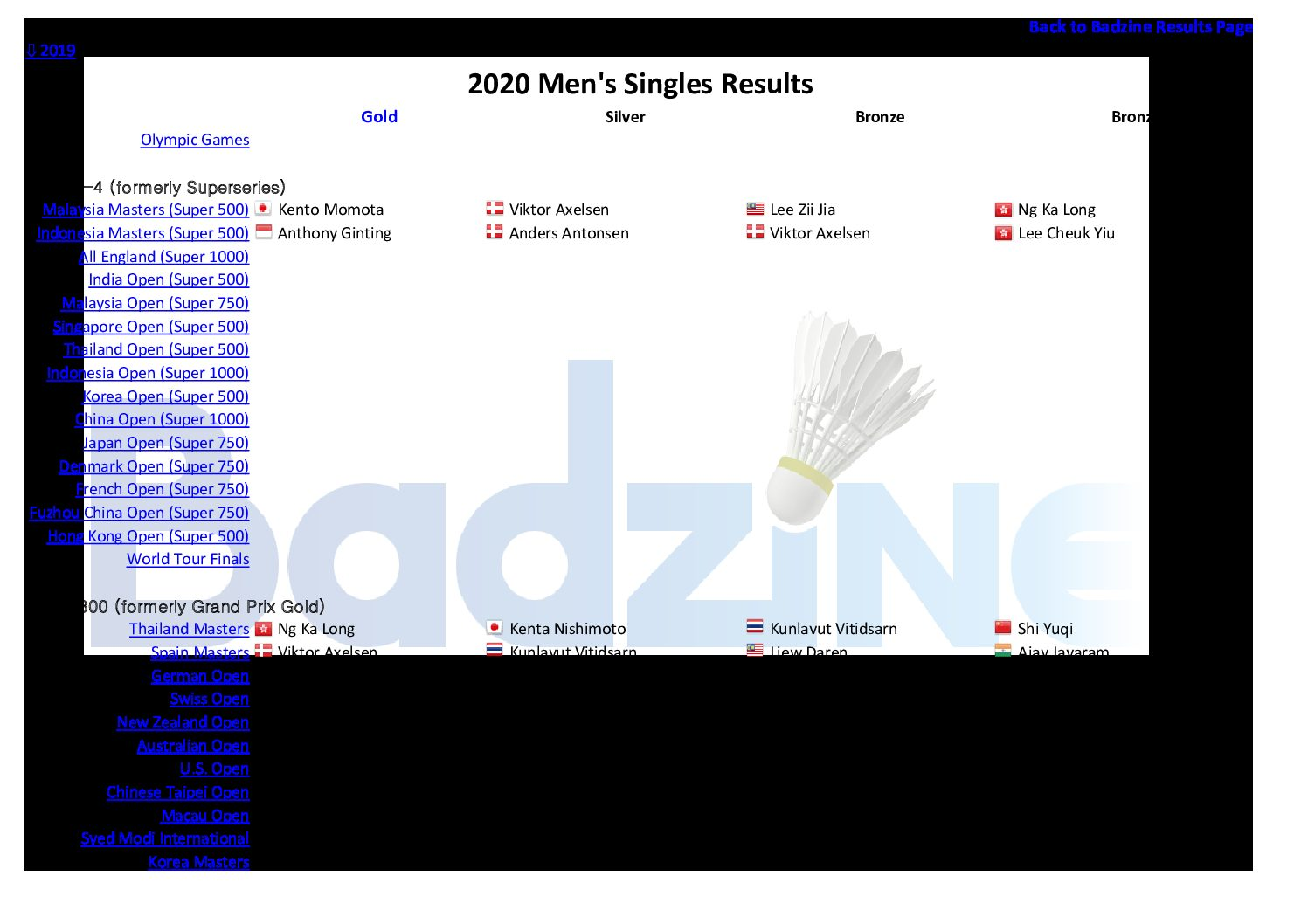 ⇩ 2019 Results links Click here to see a table of major 2020 badminton event winners For 2020 major event medallists, click on the discipline below: Men's Singles Women's Singles […]