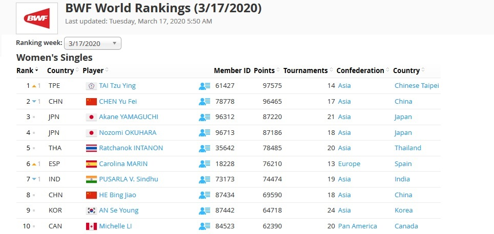 The Badminton World Federation (BWF) announced yesterday that it would be freezing the world rankings at their March 17th state, with no updates until after international tournaments can resume when […]