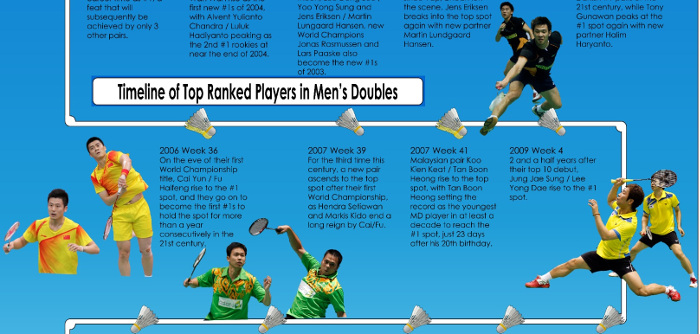 Take a look with us at the past 26 years of world #1s in men's doubles. Who made it to the top, when, for how long, and with whom? Analysis […]