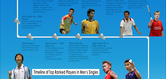 Take a look at 26 years of world #1s in men's singles. Who was on top when and for how long? When did your favourite player first make it to […]