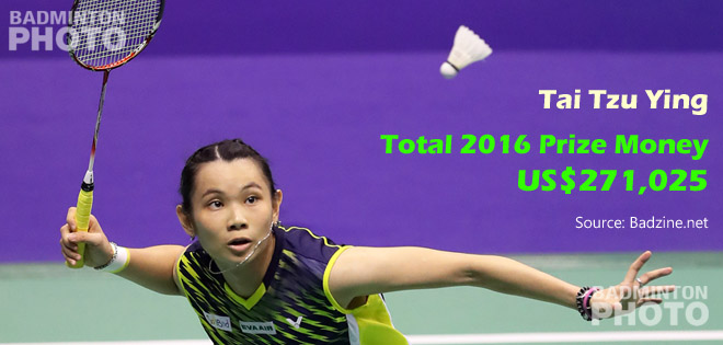 Women's singles world #1 Tai Tzu Ying won more prize money than any other badminton player in 2016. The Chinese Taipei shuttler came in ahead of Chinese teen doubles sensation […]