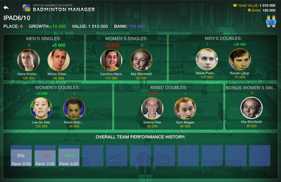 Badminton Europe is launching its second version of its mobile application Badminton Manager, for fans around the world who would like to see how they would fare as a badminton […]
