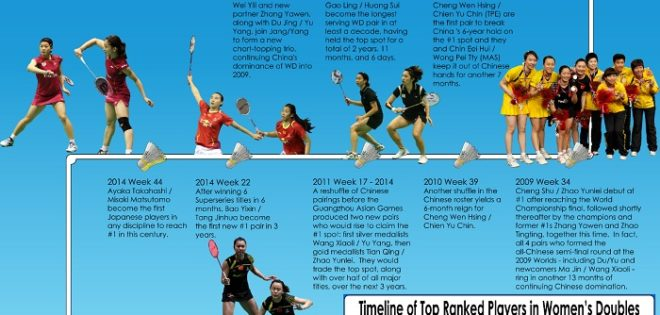 Take a look with us at the past 26 years of world #1s in women's doubles. Who made it to the top, when, for how long, and with whom? Analysis […]