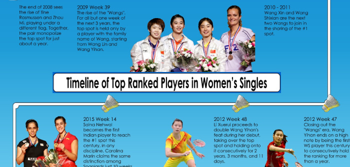 So many changes over the past 26 years of world #1s in women's singles. Who was on top when and for how long? When did your favourite player first make […]