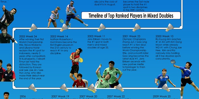 Take a look with us at the past 26 years of world #1s in mixed doubles. Who made it to the top, when, for how long, and with whom? Analysis […]